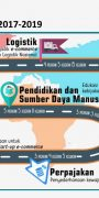 Roadmap e-commerce Indonesia