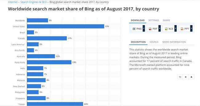 Statistik Bing