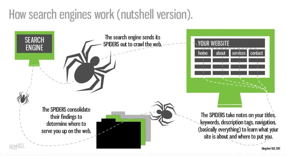 Cara SEO bekerja pada Search Engine