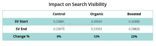 Hasil penelitian social signal