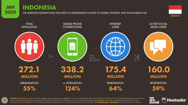 Pengguna internet indonesia untuk pilkada