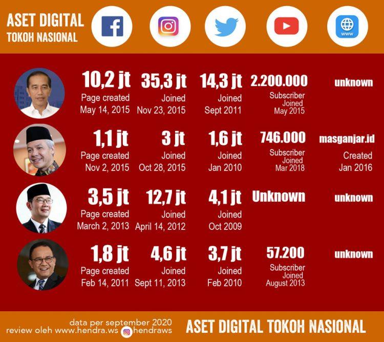 Statistik aset digital tokoh Indonesia